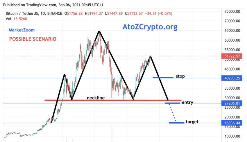 bitcoin market zoom